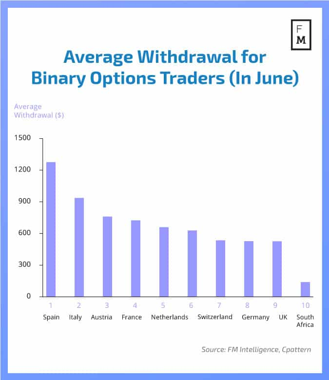 Translatorscafe binary trading 2018