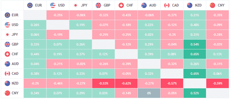 TradingView Unveils Another Terminal Feature, Launches Forex Heat Map Widget