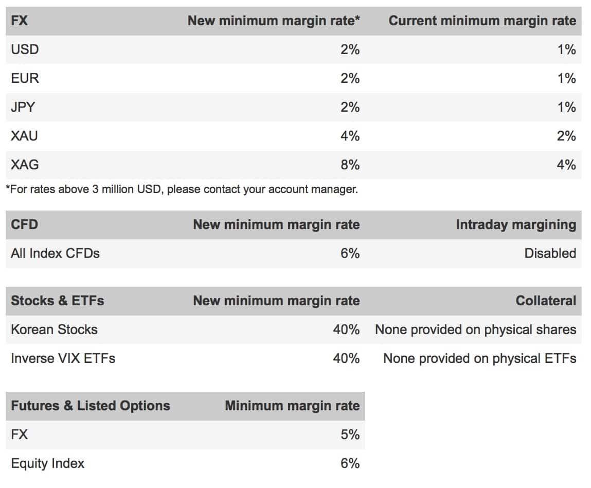 Saxo bank forex margin