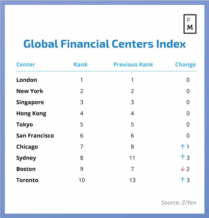 Global Financial Centers Index