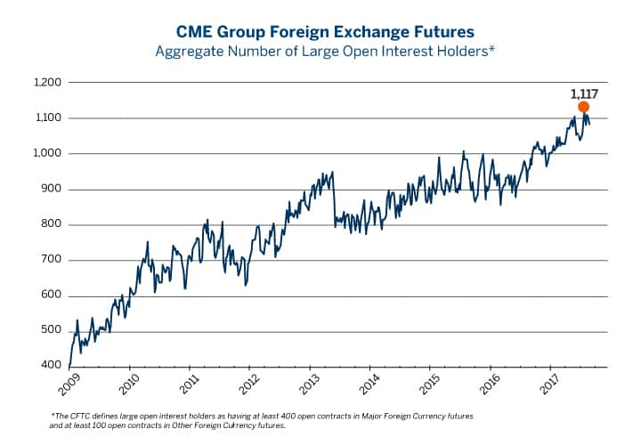 Cme forex futures volume