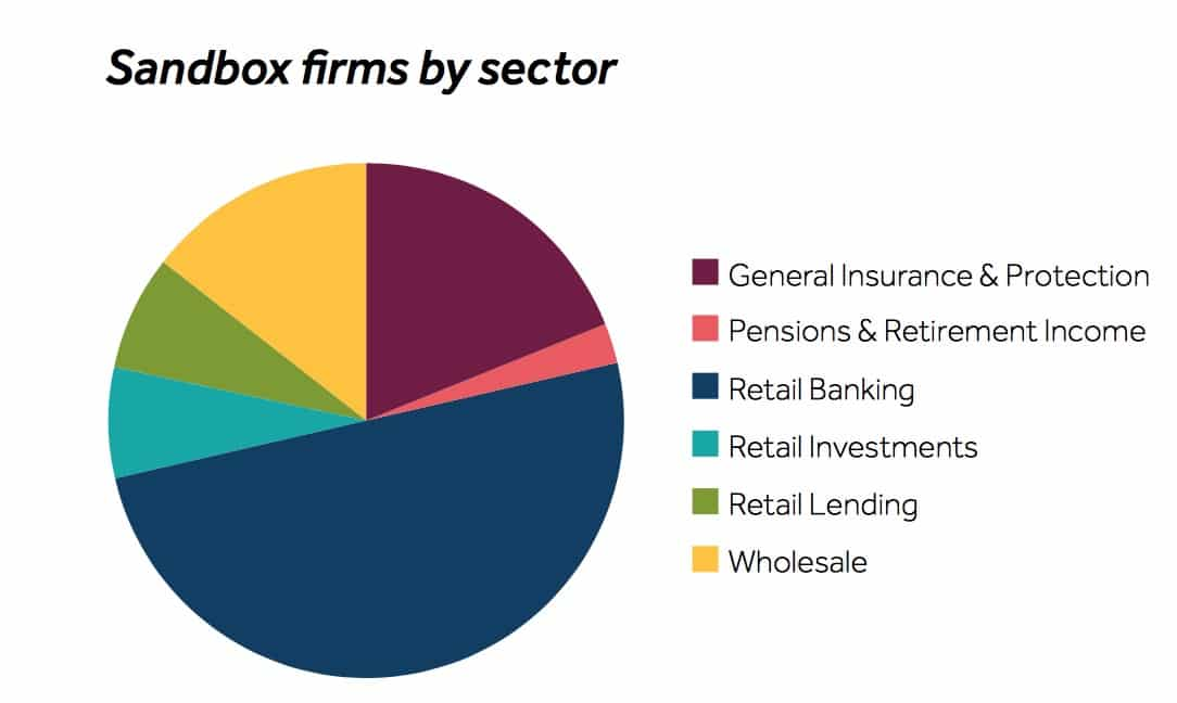 - Sandbox - FCA Issues Sandbox Report Outlining Firms' Progress