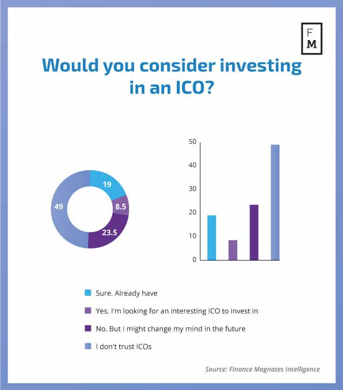 Forex Traders Are Now Investing In ICOs