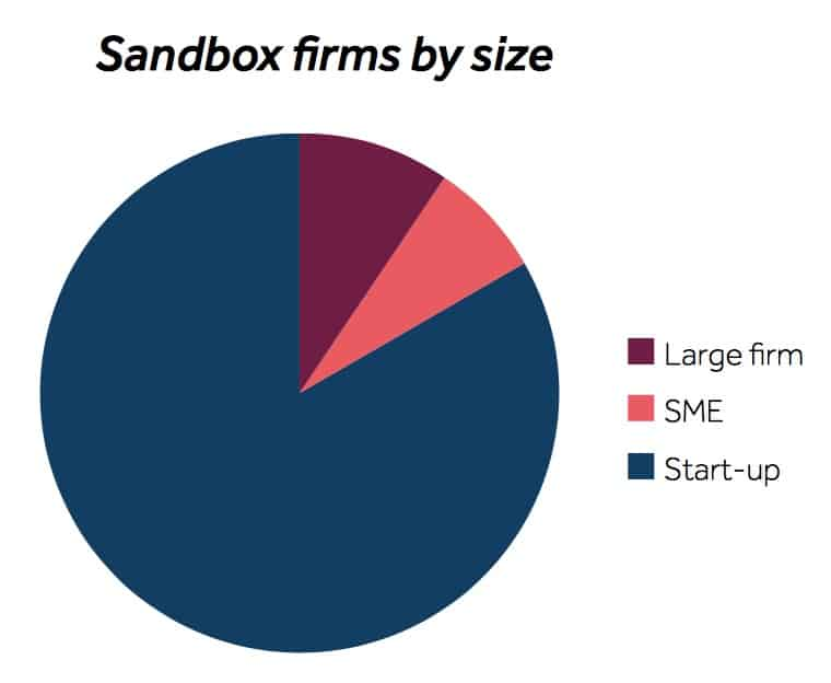 - sandbox size - FCA Issues Sandbox Report Outlining Firms' Progress