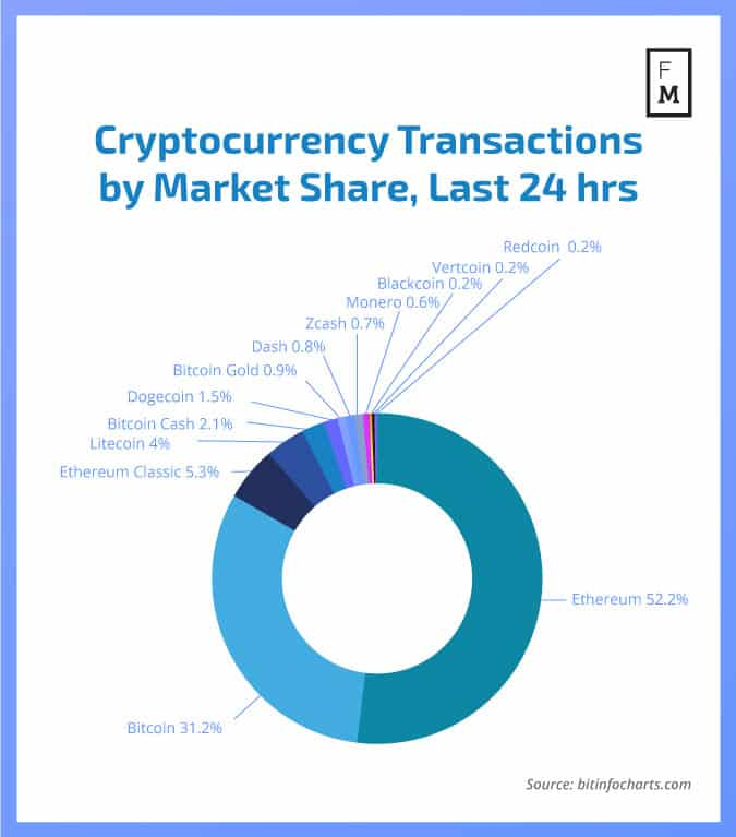 top cryptocurrency transations