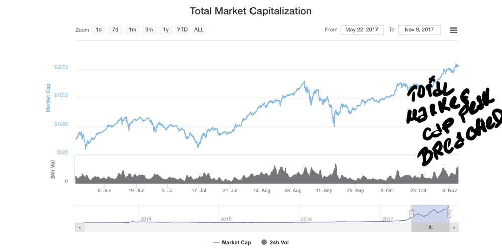 cryptocurrencies market cap