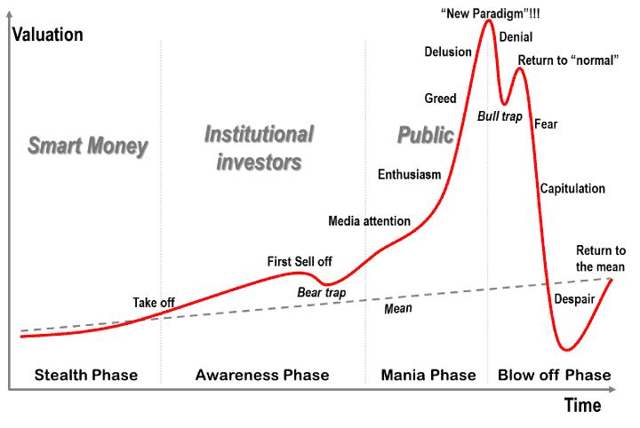 bubble chart