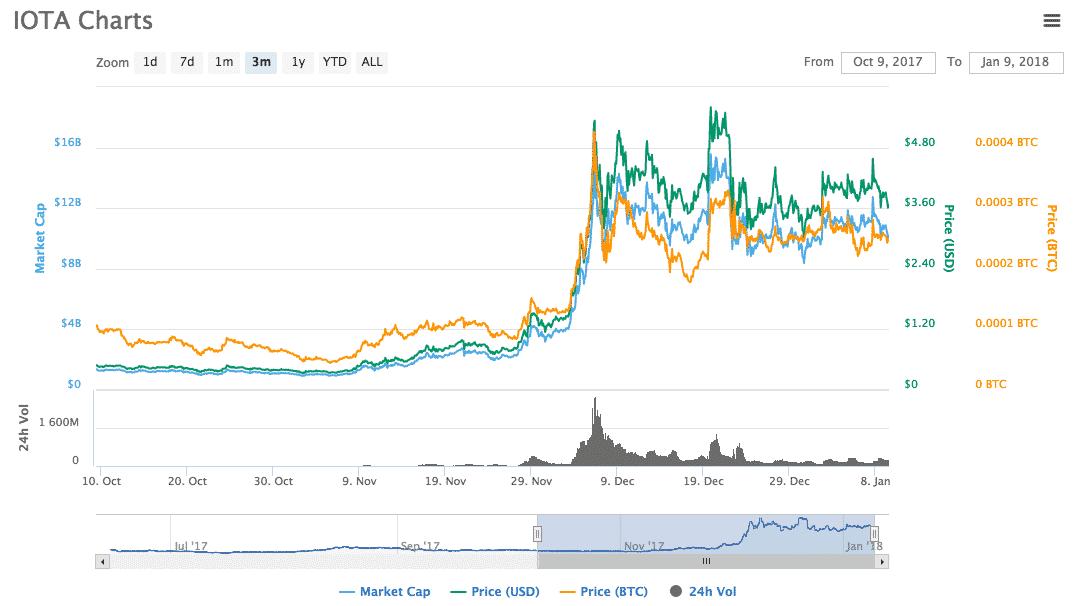 IOTA, price, crypto