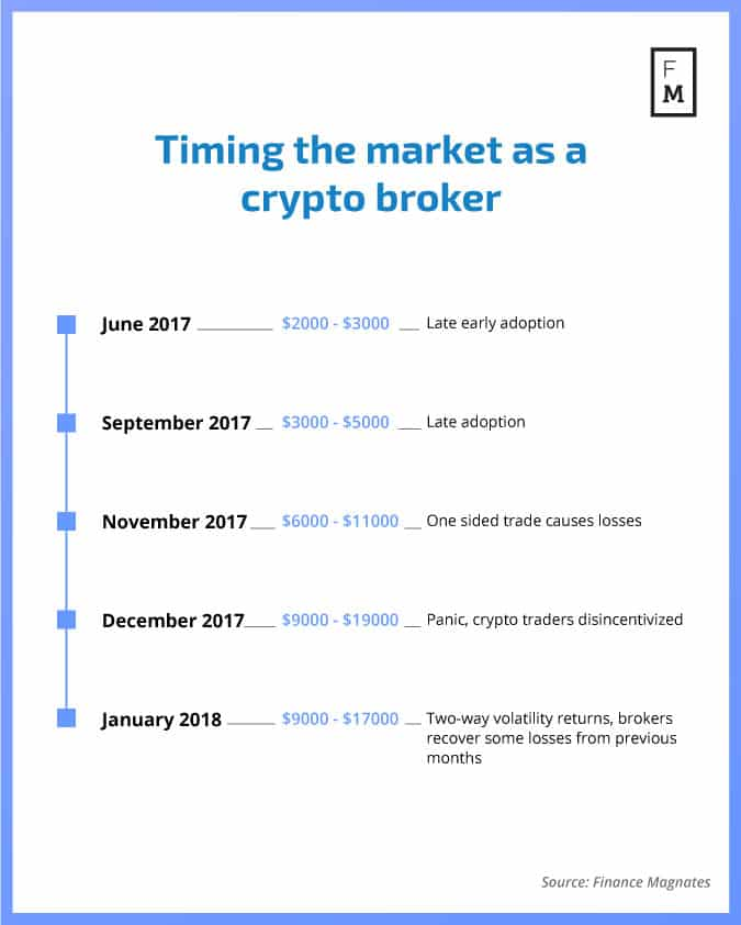what is a cryptocurrency broker
