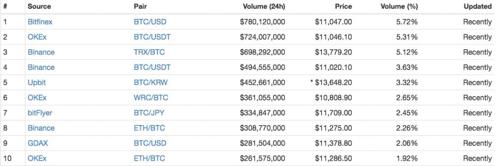 cryptocurrency arbitrage hedge fund
