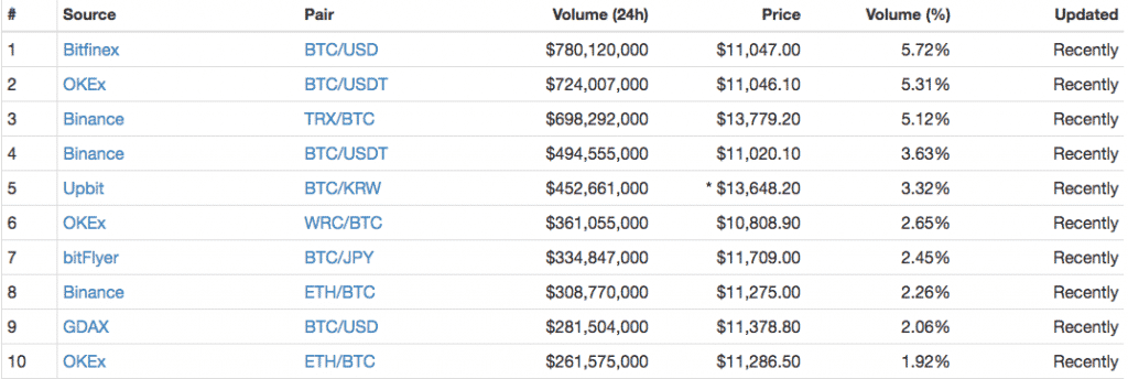Arbitrage Cryptocurrencies Cryptocurrency With Most
