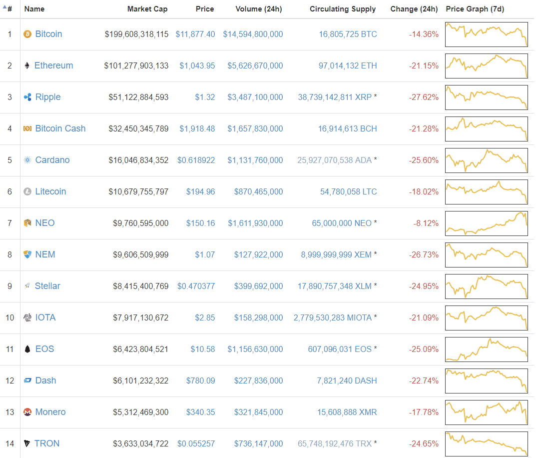 cryptocurrency market bubble
