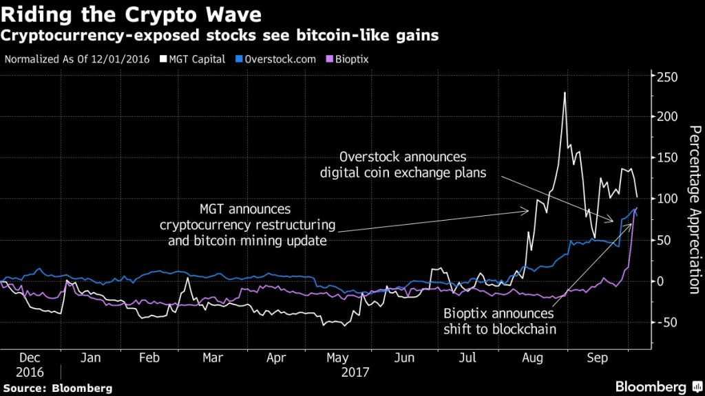 """Commodities Analyst Calls Bitcoin """"Nonsense"""" and then Loses Money on Blockchain Investment"""