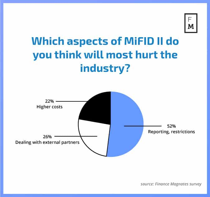 Which aspects of MiFID II do you think will most hurt the industry?