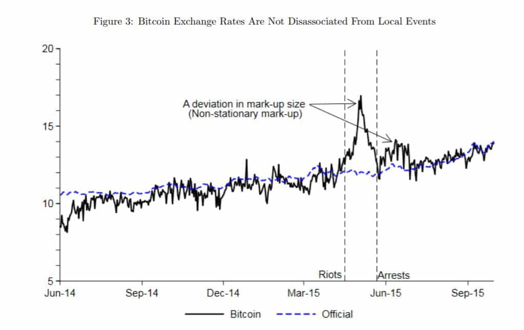 Zar Usd Exchange Rate Bitcoin Based Vs Official