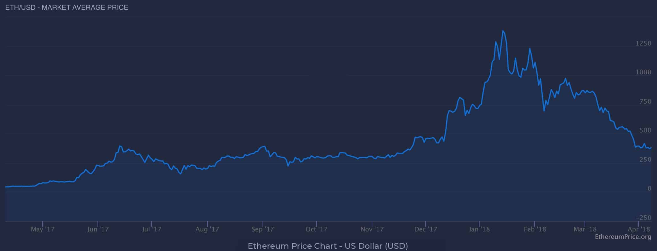 How ethereum price is determined
