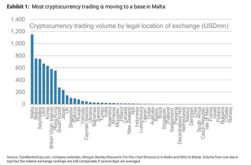 cryptocurrency exchange volumes