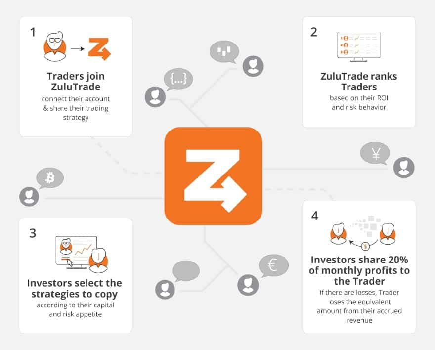 ZuluTrade Introduces New Profit-Sharing | Finance Magnates