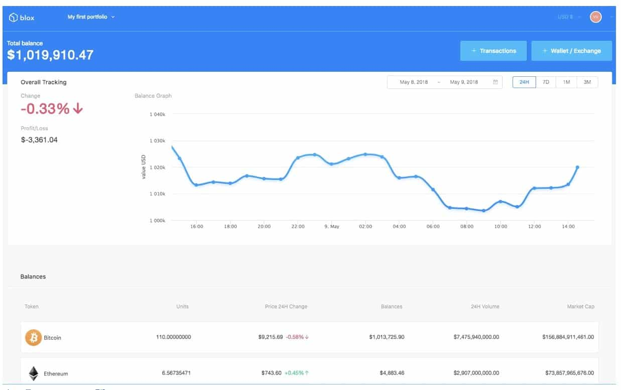 Asset Management is Coming to Crypto with Blox io | Finance