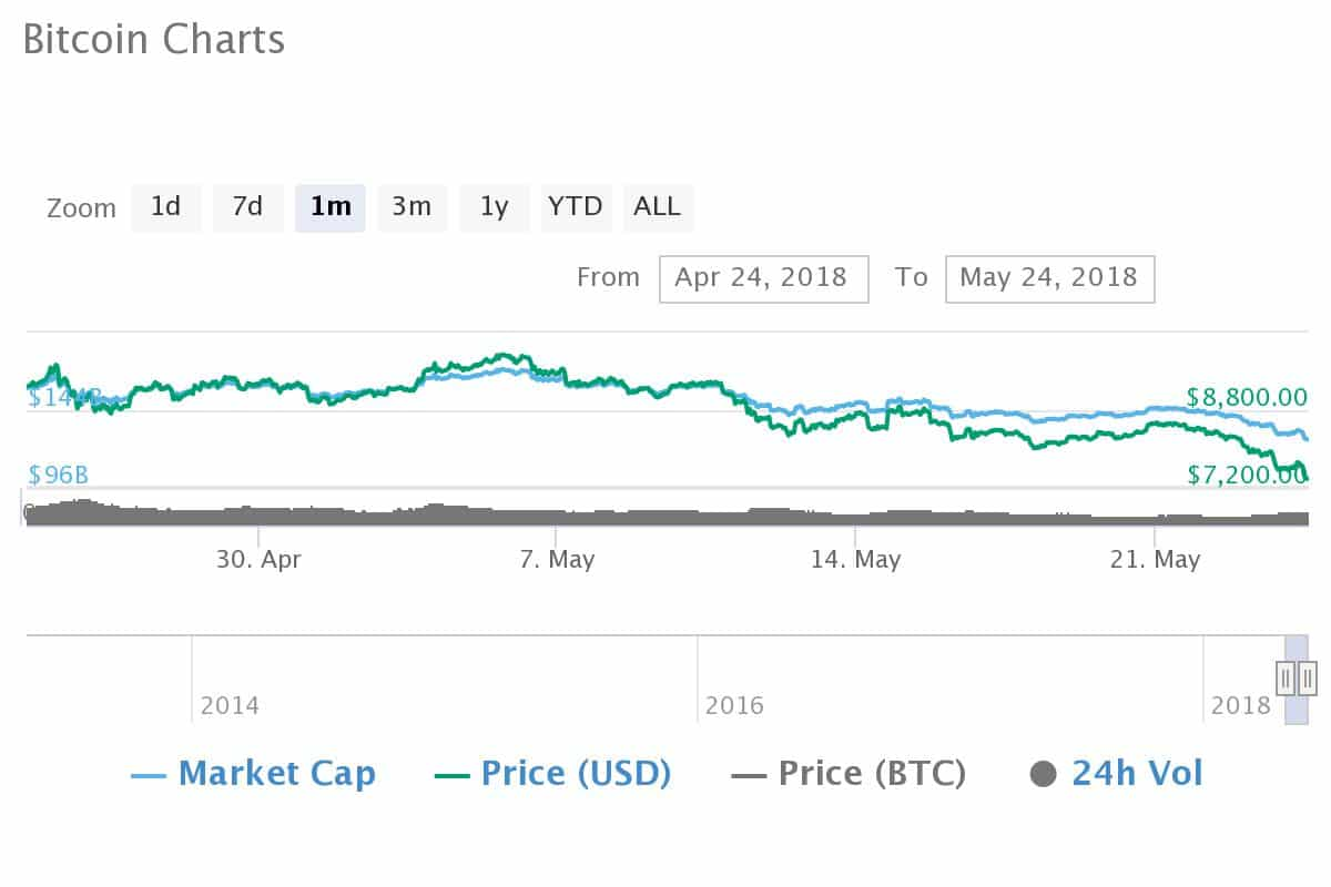 Get Bitcoin price, charts, and other cryptocurrency info.
