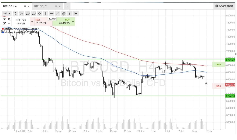 Bitcoin, BTC, cryptocurrencies, SimpleFX