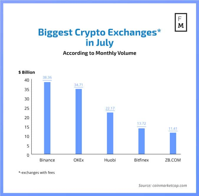 Biggest crypto exchanges