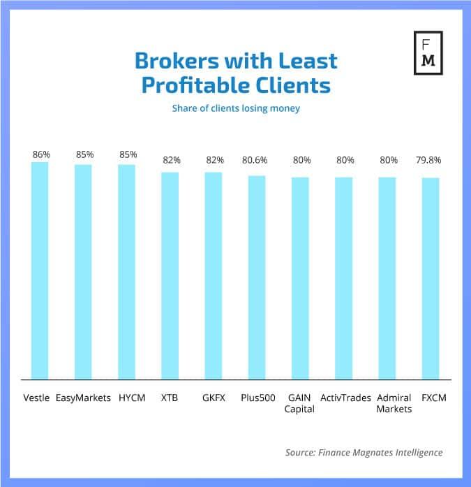Форекс брокери с най-малко печеливши клиенти