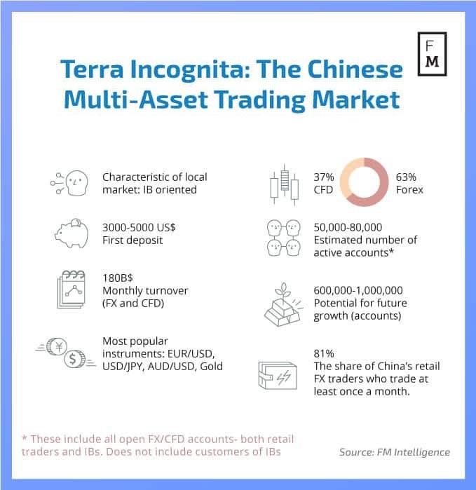 Chinese FX Market