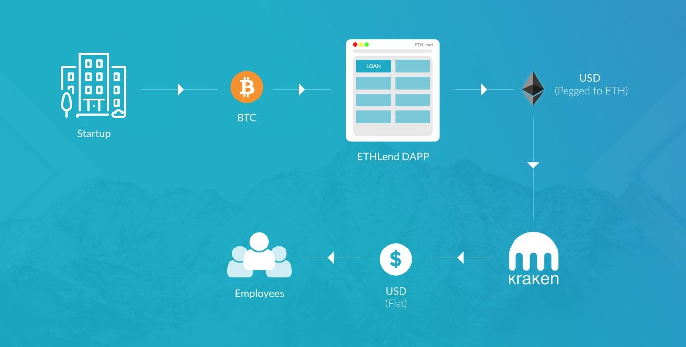 ETHLend, ICOs, blockchain