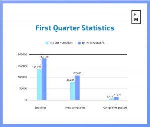 FOS First Quarter Statistics