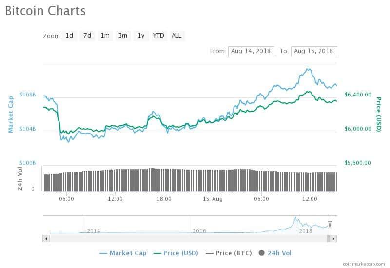 bitcoin liza coinmarketcap