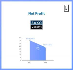Change in net profit for Saxo Bank