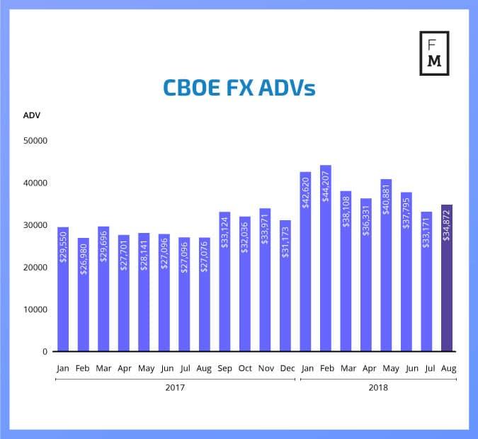CBOE FX
