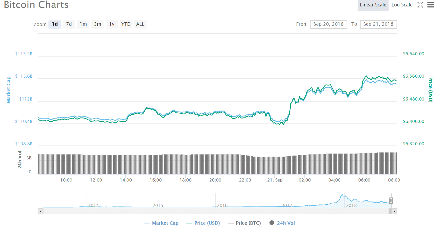 negative side of bitcoin