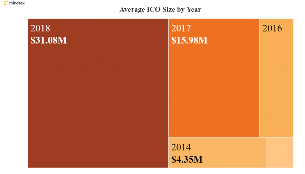 A graph of ICO size by year.