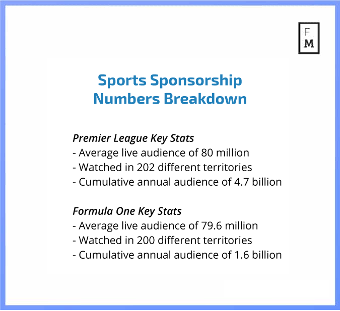 Premier league viewership numbers, formula one viewership numbers, sports sponsorship