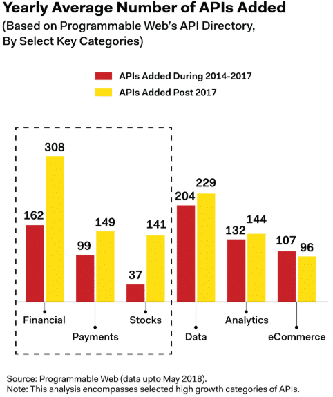 Yearly Average Number of APIs Added