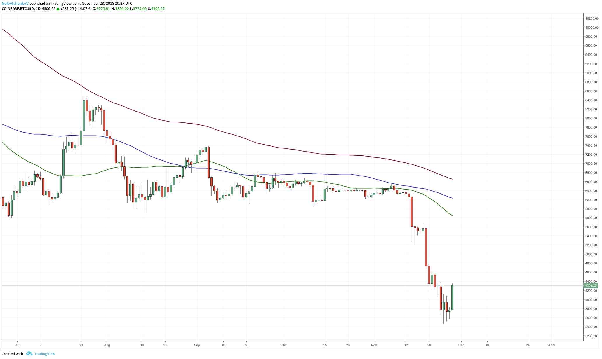 An image displaying the daily chart of Bitcoin