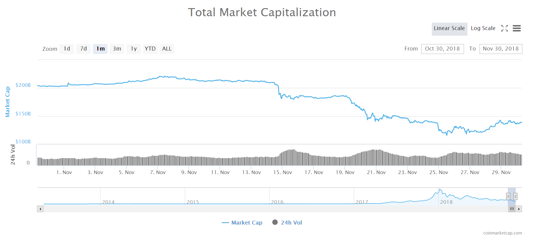 crypto market crash today