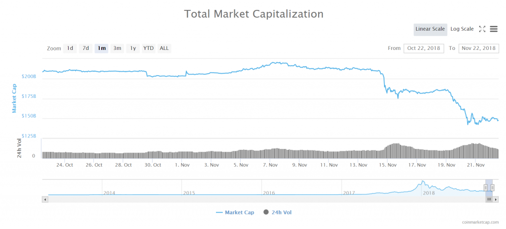 Total market capitalization of all cryptocurrencies on Nov. 22, 2018.