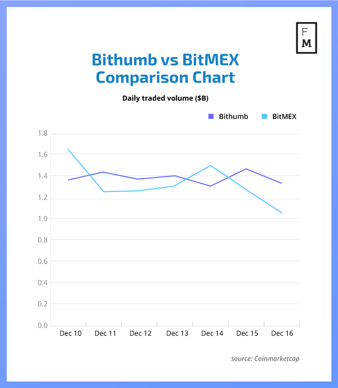 Bithumb_Bitmex_crypto exchanges
