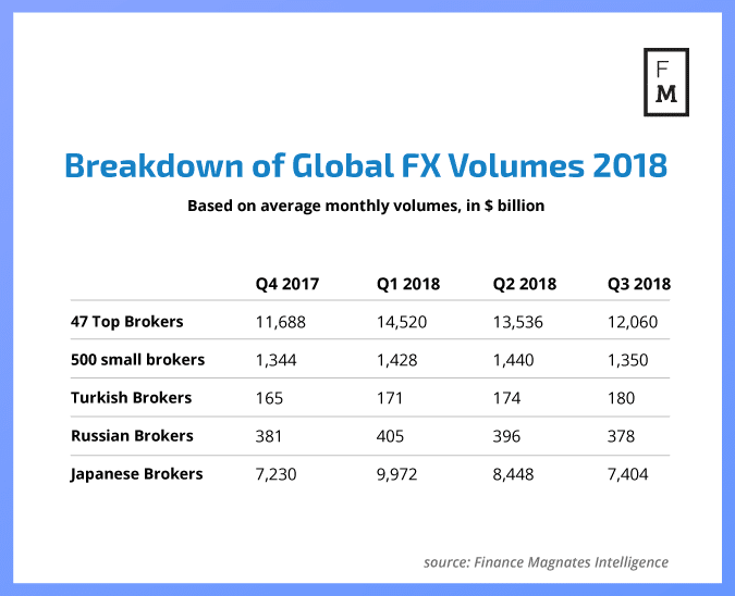 Break down of global forex (fx) trading volumes 2018