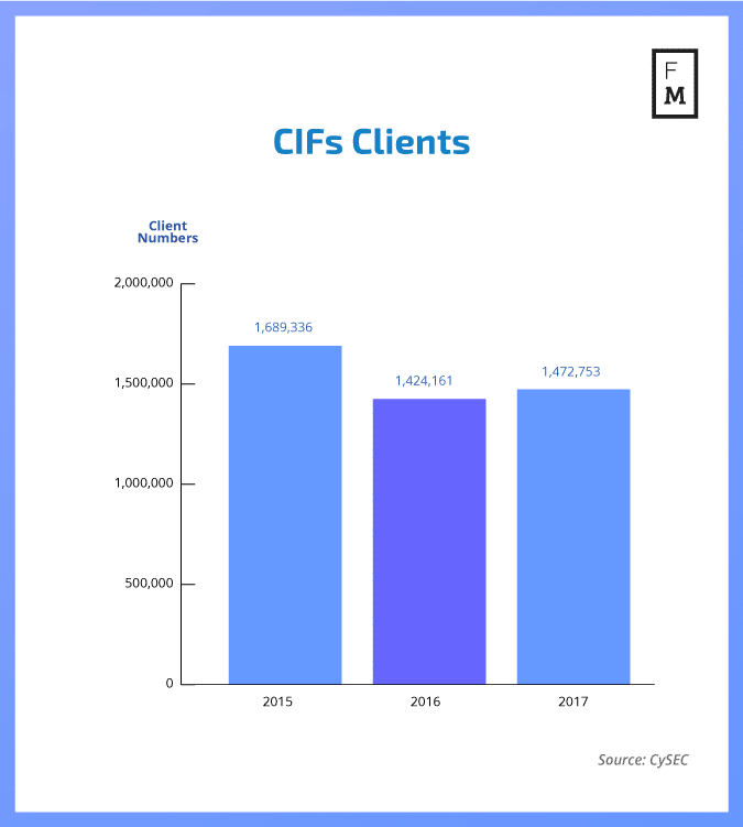 The total number of clients at CySEC brokers