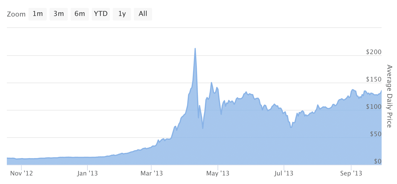 Bitcoin price action chart in 2013