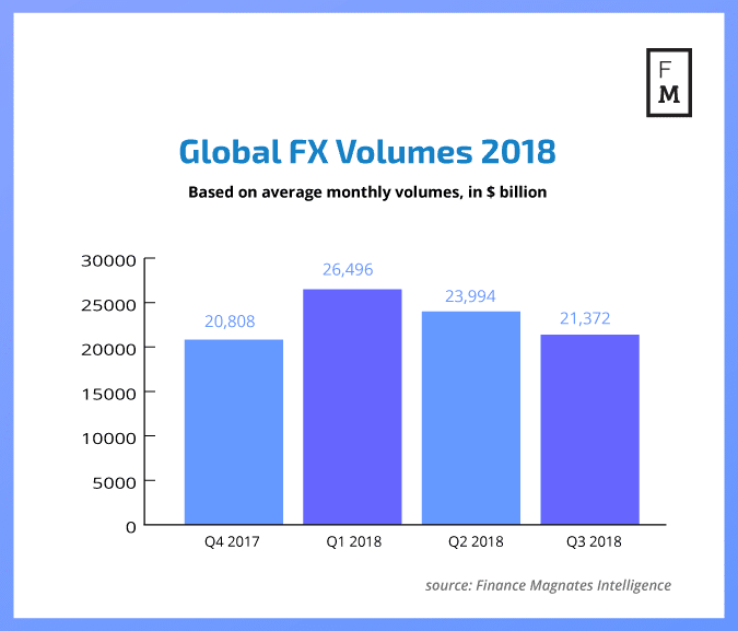 Global forex (fx) trading volumes for 2018