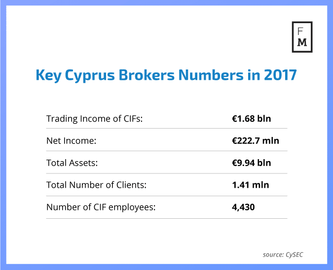 A list of numbers for CySEC-regulated brokers