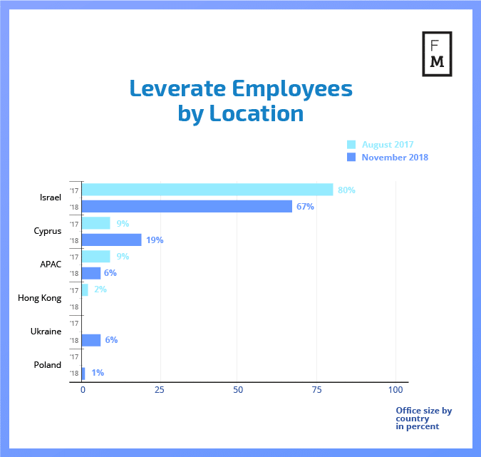 Changes in Leverate office locations since Polyakov took over as CEO