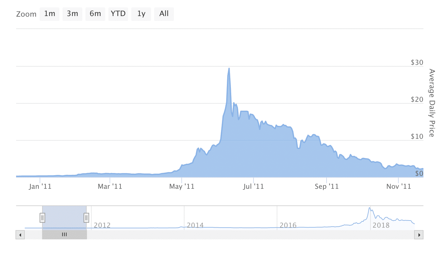A picture showing Bitcoin price action throughout 2011
