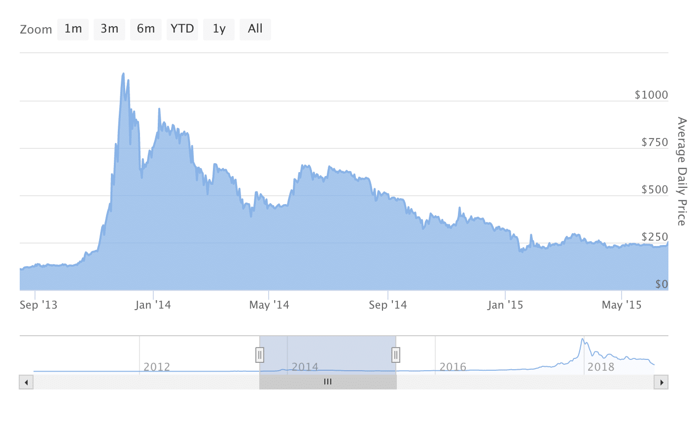 Bitcoin prices chart for 2014-2015
