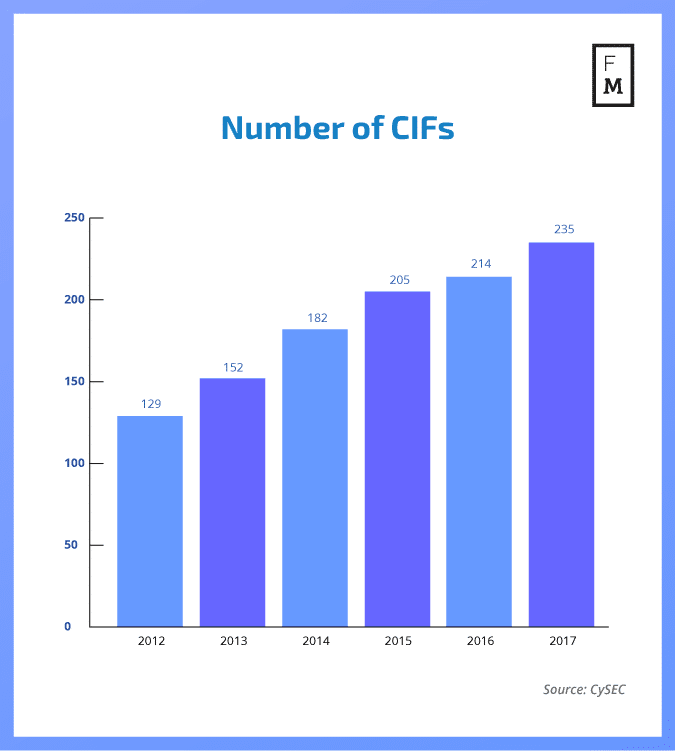 A bar chart of CIFs over the years